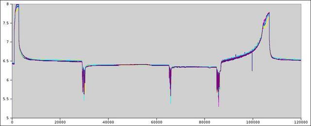 Post-processed analysis of 5 batteries showing a charging phase, 3 drives that totalled 25 miles, and the recharge at the end. (this data is not from the same drive as the above screenshots).  The X-axis is in seconds, and the Y-axis in volts.